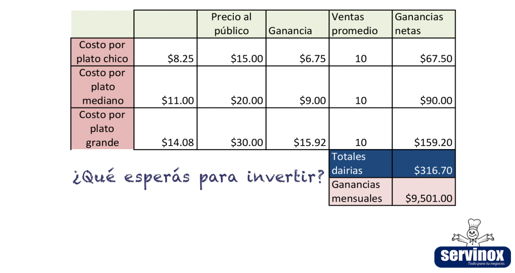 costos salchipulpos